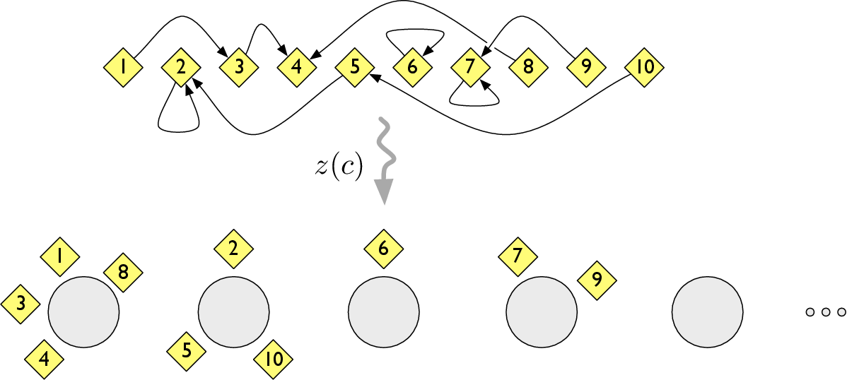Figure 1 for Distance Dependent Chinese Restaurant Processes