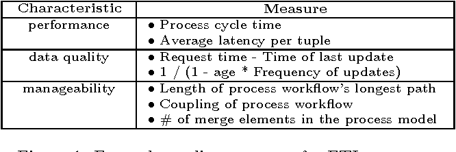 Figure 1: Example quality measures for ETL processes