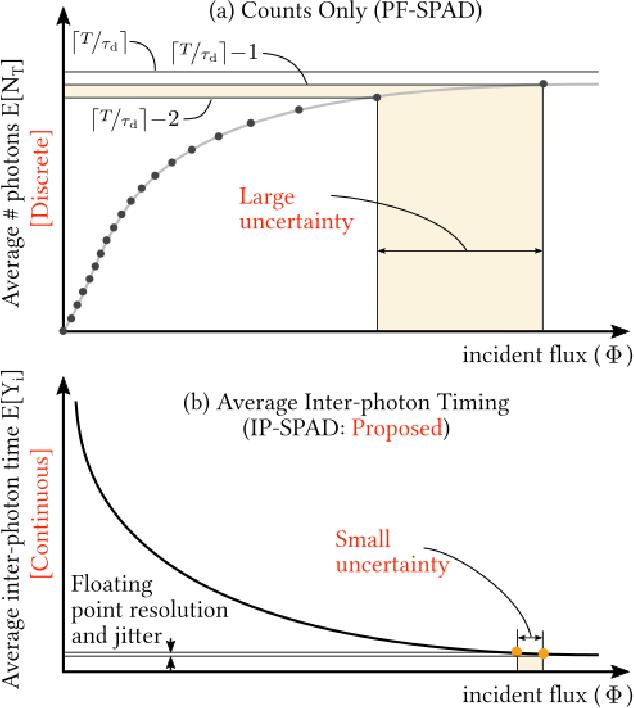 Figure 3 for Passive Inter-Photon Imaging