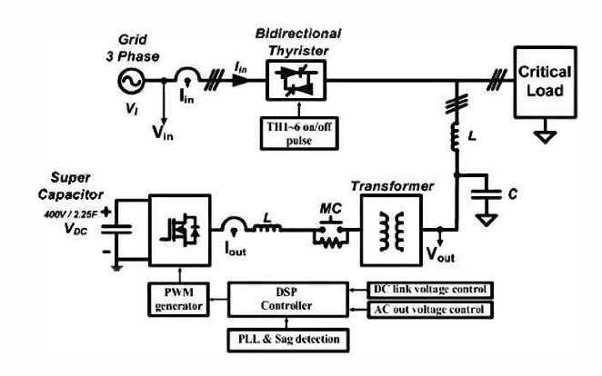 Figure 1 from Three-phase voltage sag compensator for smart grid and