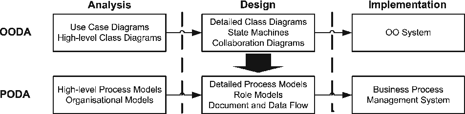 PDF] Generating Business Process Models from Object Behavior