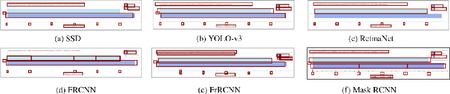 Figure 3 for A Systematic Evaluation of Object Detection Networks for Scientific Plots