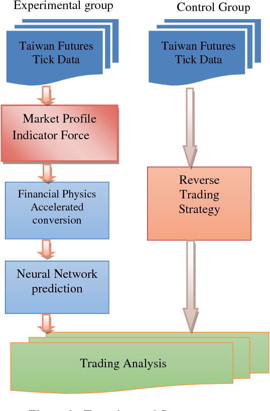 Using Artificial Neural Networks and Market Profile Theory
