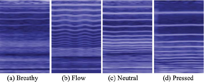 Figure 2 for Residual Attention Based Network for Automatic Classification of Phonation Modes