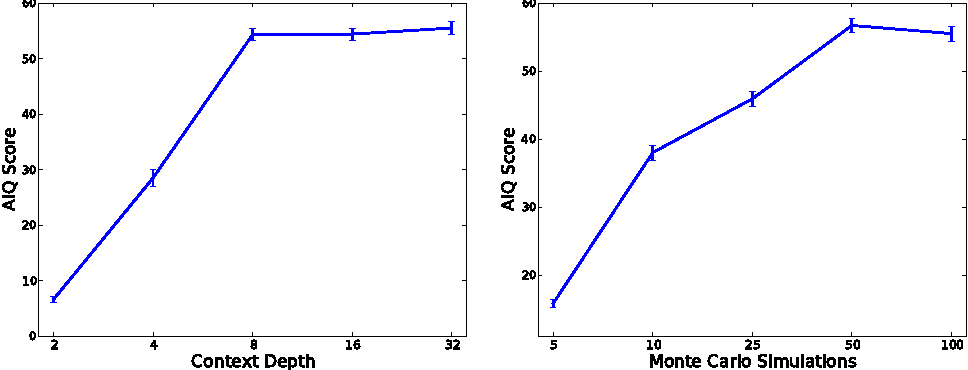 Figure 3 for An Approximation of the Universal Intelligence Measure