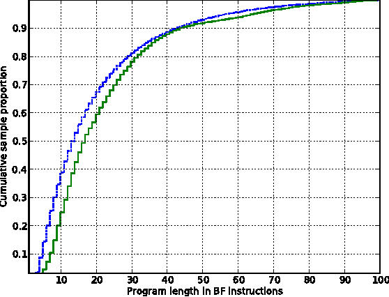 Figure 4 for An Approximation of the Universal Intelligence Measure