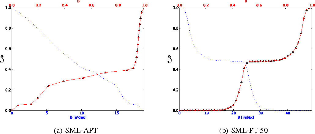Figure 2 for Adaptive Parallel Tempering for Stochastic Maximum Likelihood Learning of RBMs