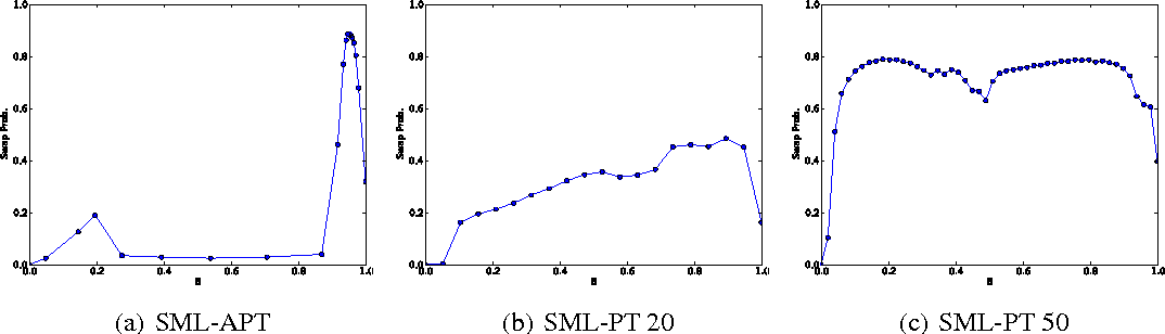 Figure 3 for Adaptive Parallel Tempering for Stochastic Maximum Likelihood Learning of RBMs