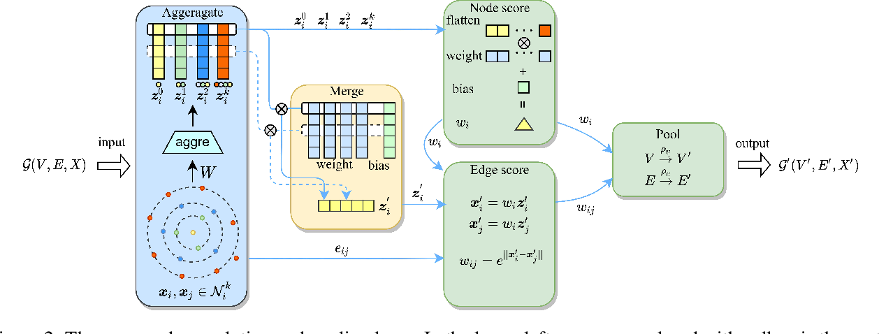 Figure 3 for LookHops: light multi-order convolution and pooling for graph classification