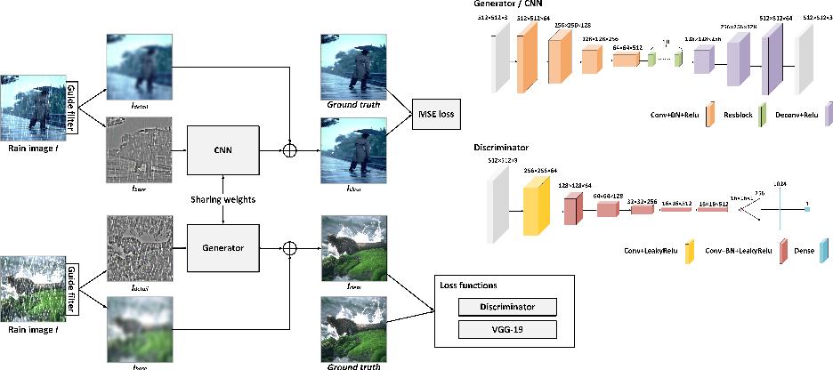 Figure 1 for DTDN: Dual-task De-raining Network