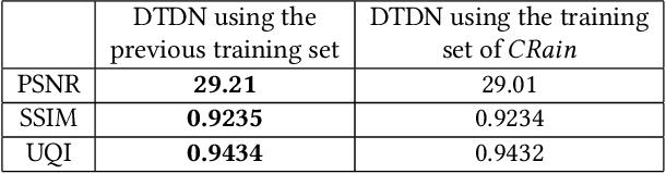 Figure 4 for DTDN: Dual-task De-raining Network