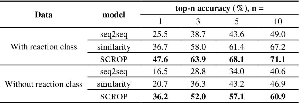 Figure 4 for Predicting Retrosynthetic Reaction using Self-Corrected Transformer Neural Networks