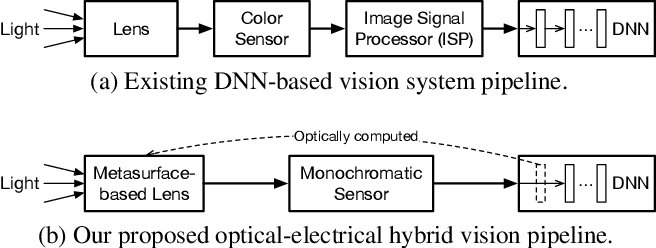 Figure 1 for End-to-End Framework for Efficient Deep Learning Using Metasurfaces Optics