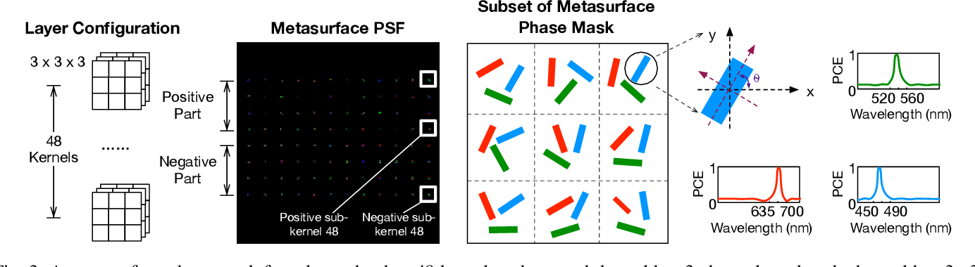 Figure 3 for End-to-End Framework for Efficient Deep Learning Using Metasurfaces Optics