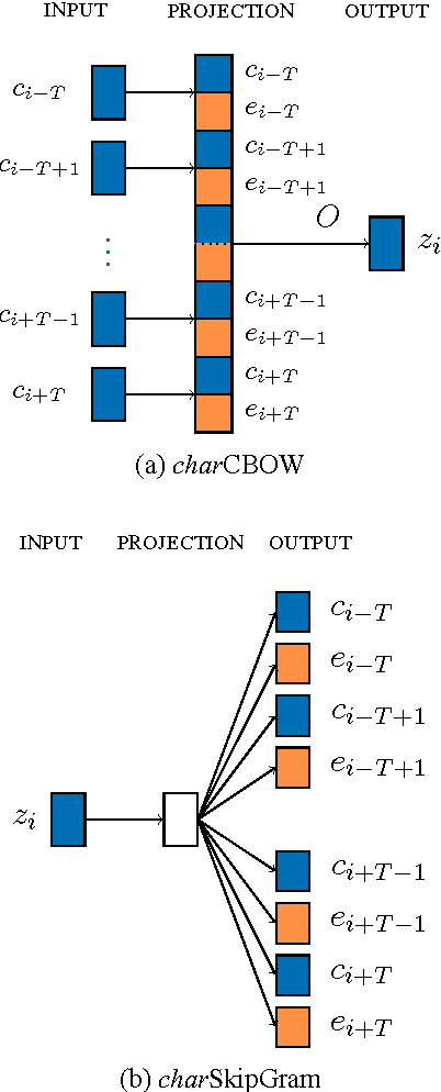 Figure 1 for Component-Enhanced Chinese Character Embeddings