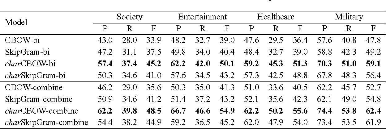 Figure 3 for Component-Enhanced Chinese Character Embeddings