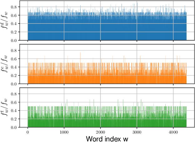 Figure 2 for Clotho: An Audio Captioning Dataset