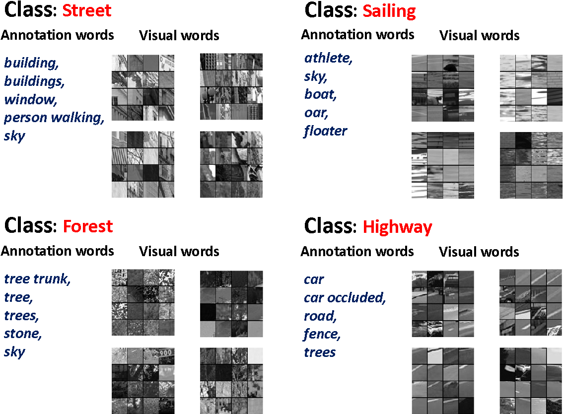 Figure 4 for A Supervised Neural Autoregressive Topic Model for Simultaneous Image Classification and Annotation