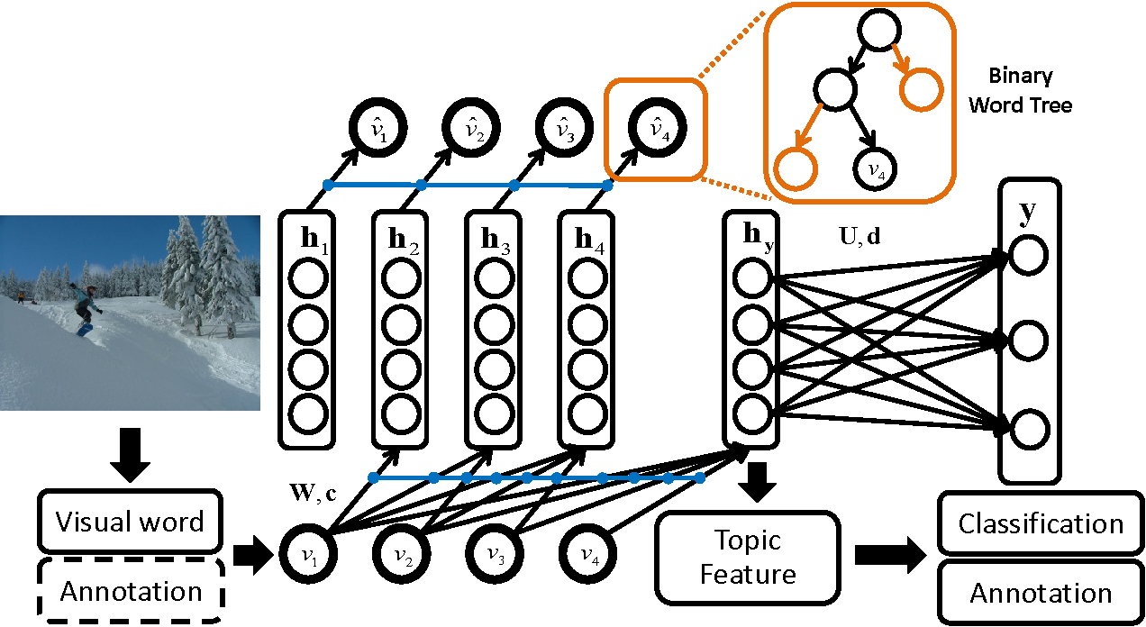 Figure 1 for A Supervised Neural Autoregressive Topic Model for Simultaneous Image Classification and Annotation