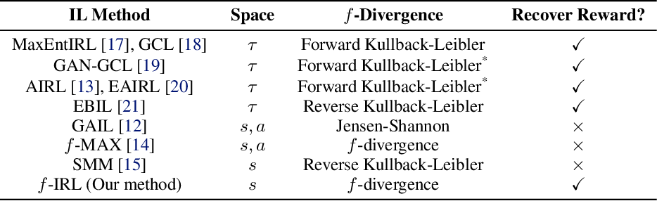 Figure 1 for f-IRL: Inverse Reinforcement Learning via State Marginal Matching