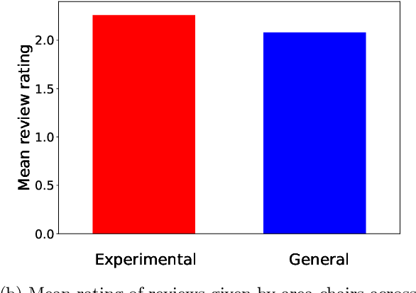 Figure 4 for Prior and Prejudice: The Novice Reviewers' Bias against Resubmissions in Conference Peer Review