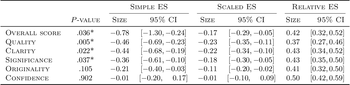 Figure 3 for Prior and Prejudice: The Novice Reviewers' Bias against Resubmissions in Conference Peer Review