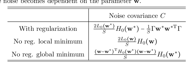 Figure 4 for On Minibatch Noise: Discrete-Time SGD, Overparametrization, and Bayes