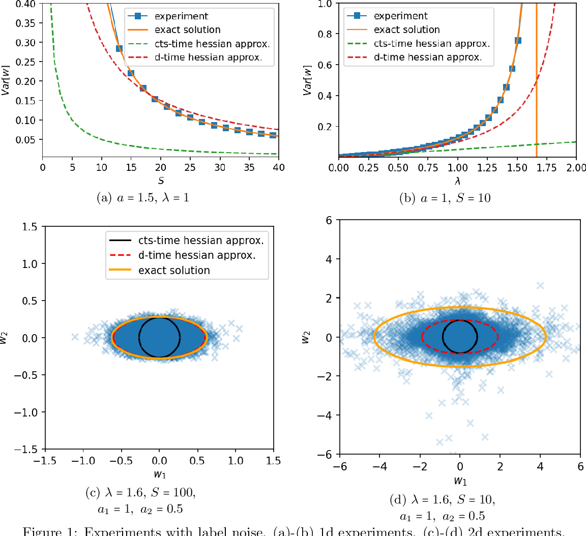 Figure 2 for On Minibatch Noise: Discrete-Time SGD, Overparametrization, and Bayes