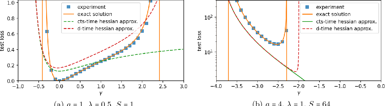 Figure 3 for On Minibatch Noise: Discrete-Time SGD, Overparametrization, and Bayes