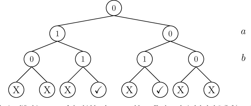 Figure 2 for Exponential Separations in Local Differential Privacy Through Communication Complexity