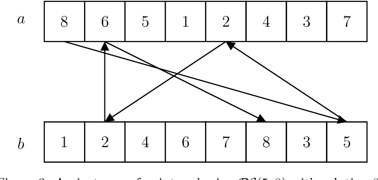 Figure 3 for Exponential Separations in Local Differential Privacy Through Communication Complexity