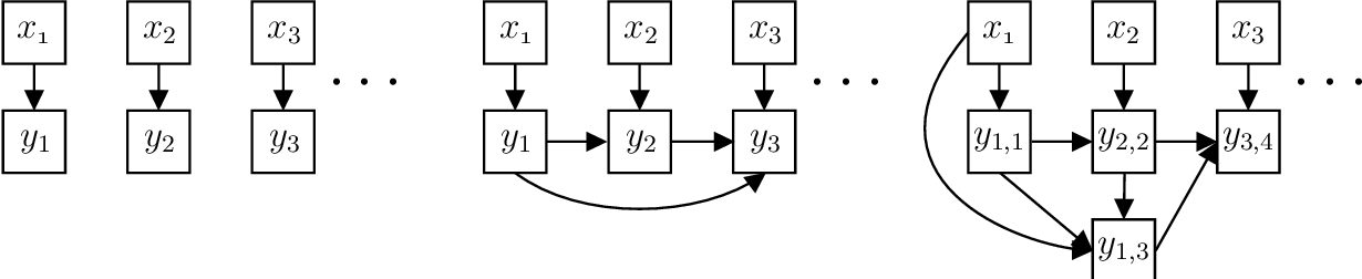 Figure 1 for Exponential Separations in Local Differential Privacy Through Communication Complexity