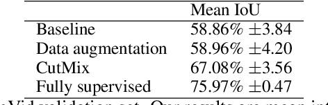 Figure 2 for Consistency regularization and CutMix for semi-supervised semantic segmentation