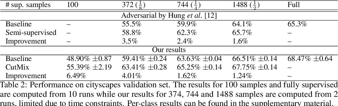 Figure 4 for Consistency regularization and CutMix for semi-supervised semantic segmentation