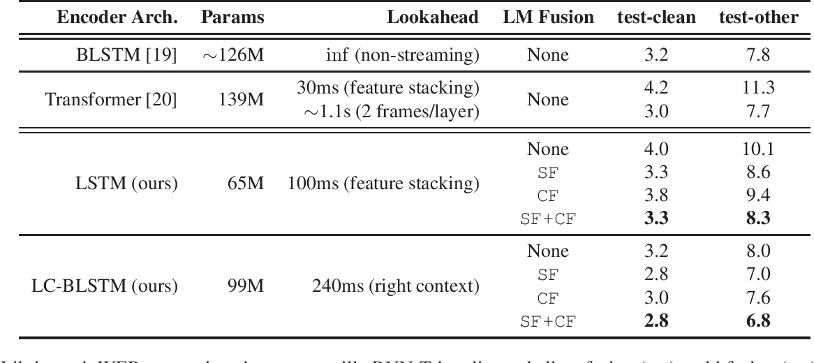 Figure 1 for Improved Neural Language Model Fusion for Streaming Recurrent Neural Network Transducer