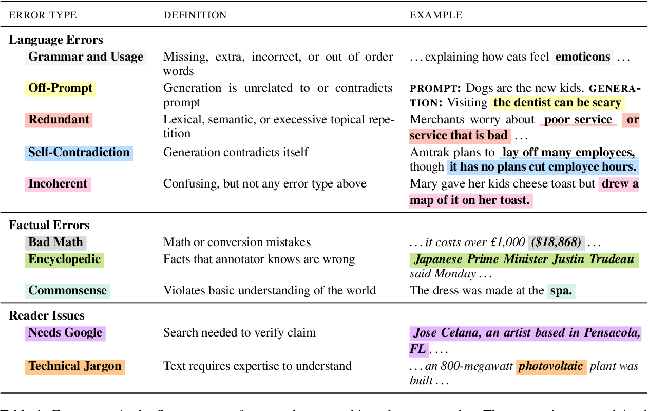 Figure 2 for Scarecrow: A Framework for Scrutinizing Machine Text
