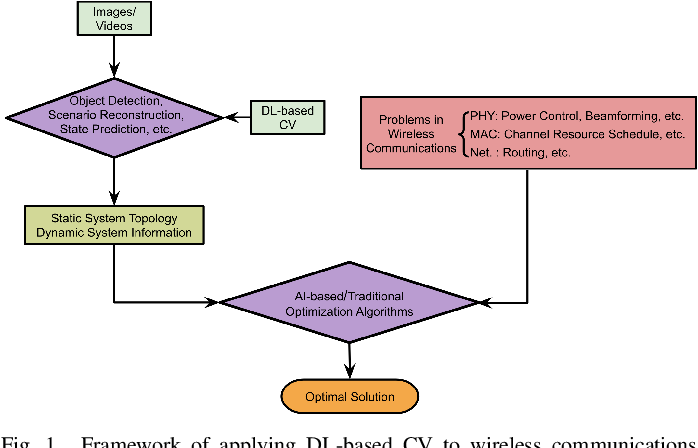 Figure 1 for Applying Deep-Learning-Based Computer Vision to Wireless Communications: Methodologies, Opportunities, and Challenges