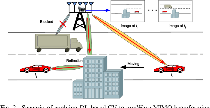 Figure 2 for Applying Deep-Learning-Based Computer Vision to Wireless Communications: Methodologies, Opportunities, and Challenges