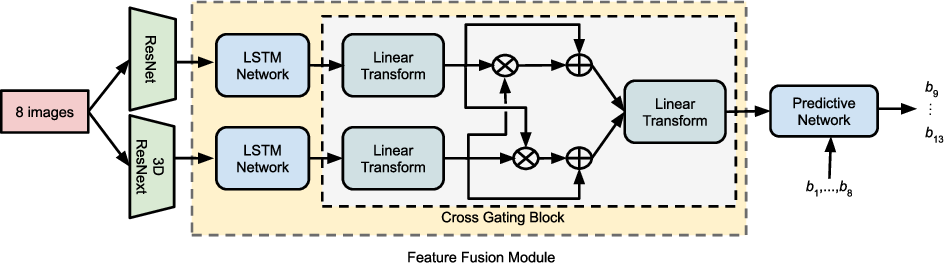 Figure 3 for Applying Deep-Learning-Based Computer Vision to Wireless Communications: Methodologies, Opportunities, and Challenges