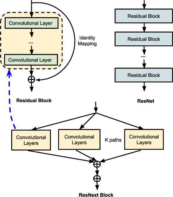Figure 4 for Applying Deep-Learning-Based Computer Vision to Wireless Communications: Methodologies, Opportunities, and Challenges