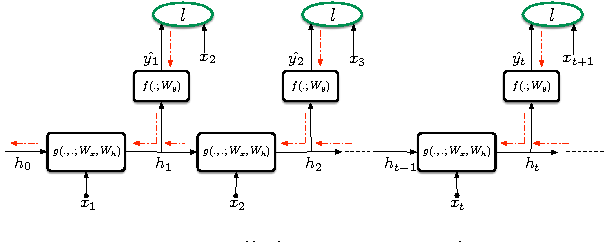 Figure 1 for Training Language Models Using Target-Propagation