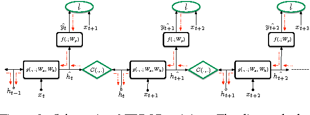 Figure 3 for Training Language Models Using Target-Propagation