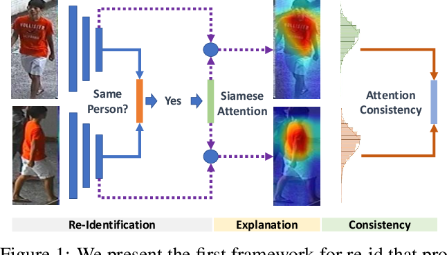 Figure 1 for Re-Identification with Consistent Attentive Siamese Networks
