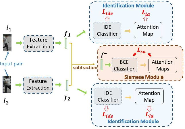 Figure 3 for Re-Identification with Consistent Attentive Siamese Networks