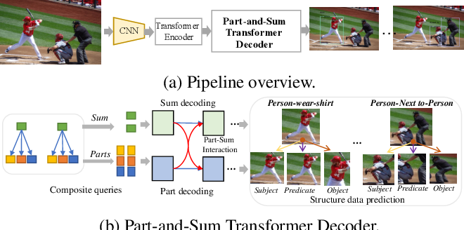 Figure 1 for Visual Composite Set Detection Using Part-and-Sum Transformers