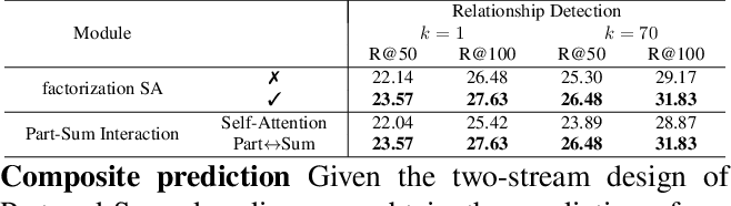 Figure 4 for Visual Composite Set Detection Using Part-and-Sum Transformers