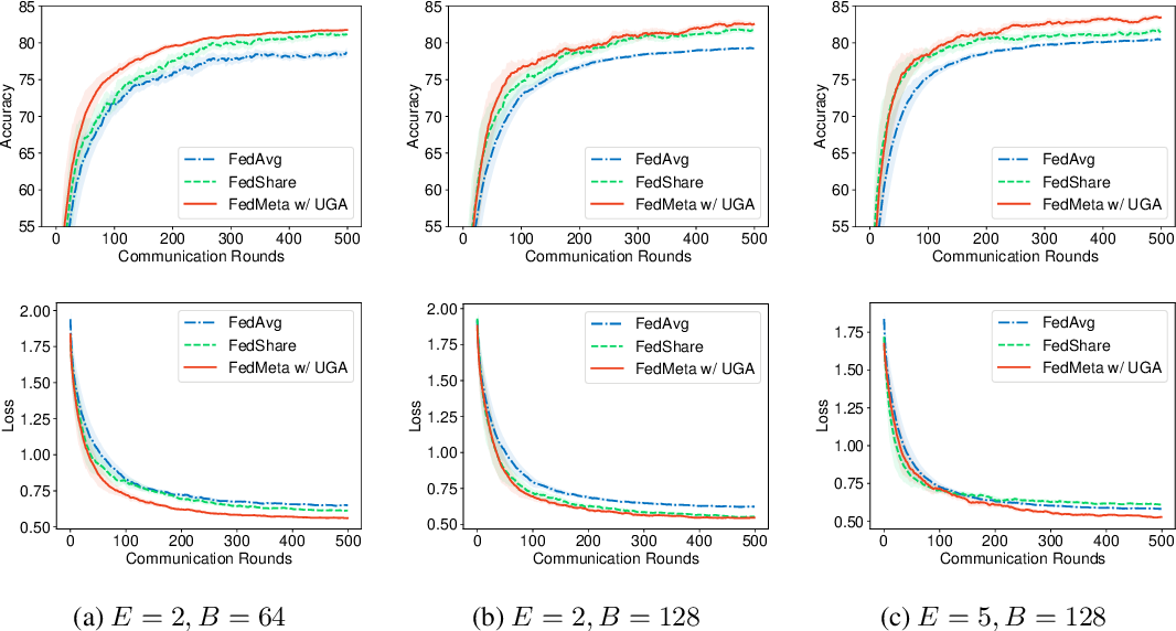 Figure 3 for Federated Learning with Unbiased Gradient Aggregation and Controllable Meta Updating