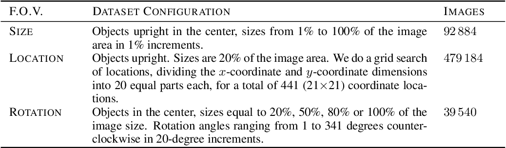 Figure 2 for SI-Score: An image dataset for fine-grained analysis of robustness to object location, rotation and size