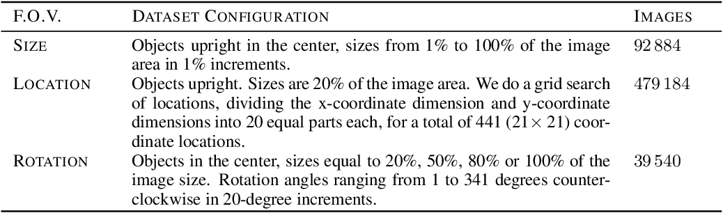 Figure 4 for SI-Score: An image dataset for fine-grained analysis of robustness to object location, rotation and size