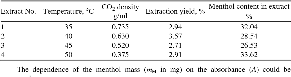 Table II from Supercritical CO2 extraction of mentha (Mentha